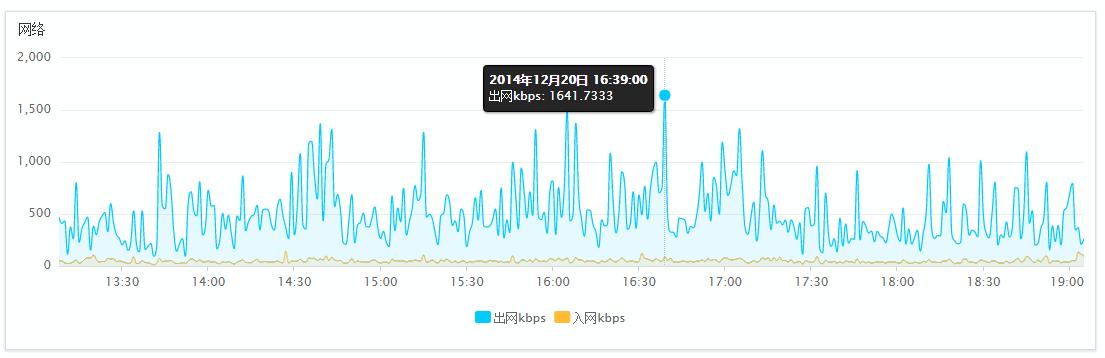 0113 cmhello com - 如何判断你的网站是否需要升级服务器带宽